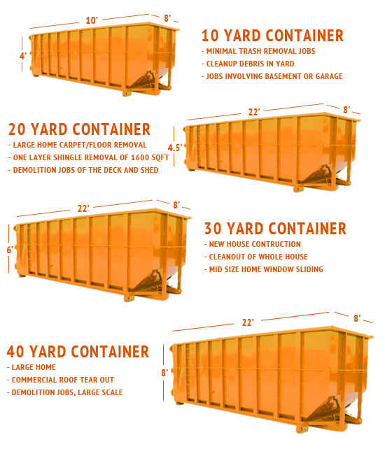 Boonville Dumpster Sizes